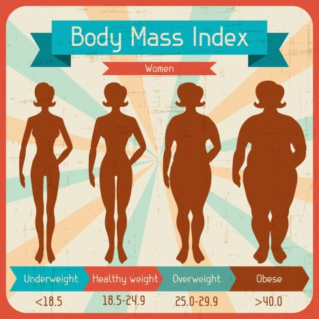 Women's Body Mass Index  https://www.info-on-high-blood-pressure.com/Abdominal-Obesity.html