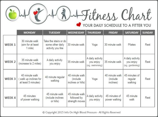 fitness charts
